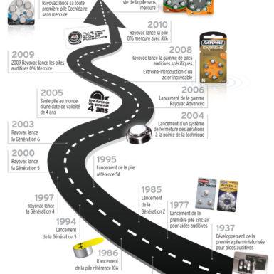 Timeline Rayovac